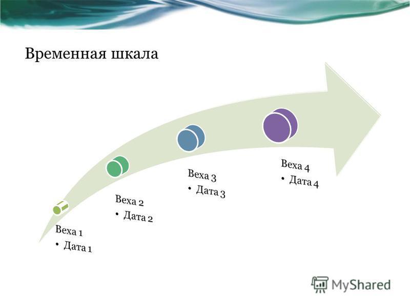 Временная шкала