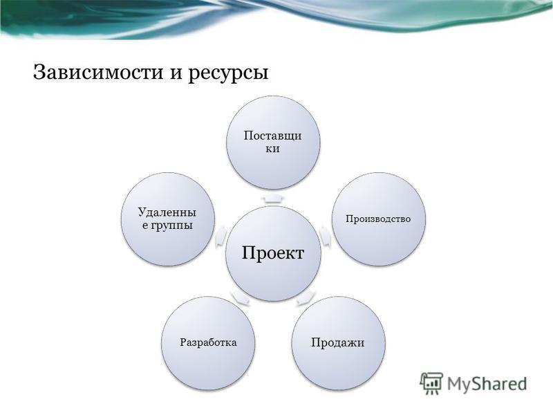 Зависимости и ресурсы Проект Поставщи ки Производство Продажи Разработка Удаленны е группы