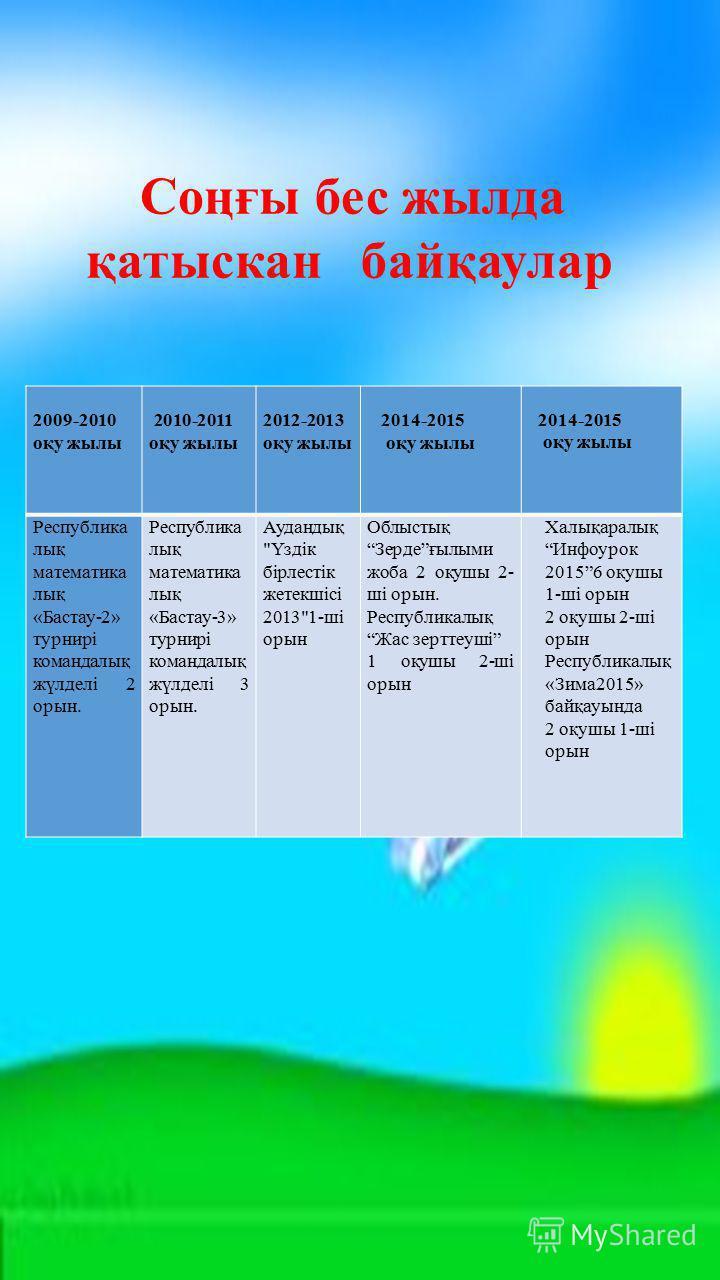 2009-2010 оқу жылы 2010-2011 оқу жылы 2012-2013 оқу жылы 2014-2015 оқу жылы Республика лық математика лық «Бастау-2» турнирі командалық жүлделі 2 орын. Республика лық математика лық «Бастау-3» турнирі командалық жүлделі 3 орын. Аудандық