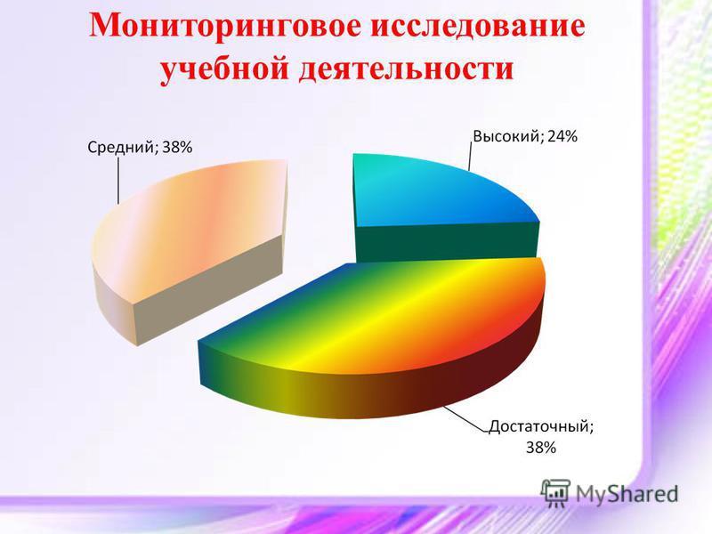 Мониторинговое исследование учебной деятельности