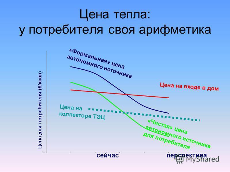Цена тепла: у потребителя своя арифметика «Формальная» цена автономного источника Цена на входе в дом «Чистая» цена автономного источника для потребителя Цена для потребителя ($/ккал) сейчас перспектива Цена на коллекторе ТЭЦ