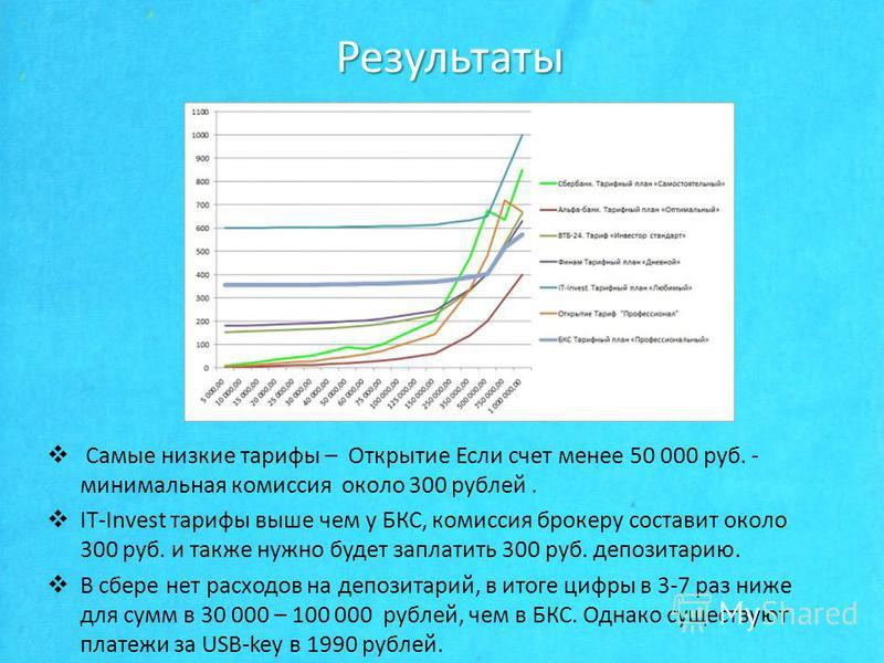 Результаты Самые низкие тарифы – Открытие Если счет менее 50 000 руб. - минимальная комиссия около 300 рублей. IT-Invest тарифы выше чем у БКС, комиссия брокеру составит около 300 руб. и также нужно будет заплатить 300 руб. депозитарию. В сборе нет р