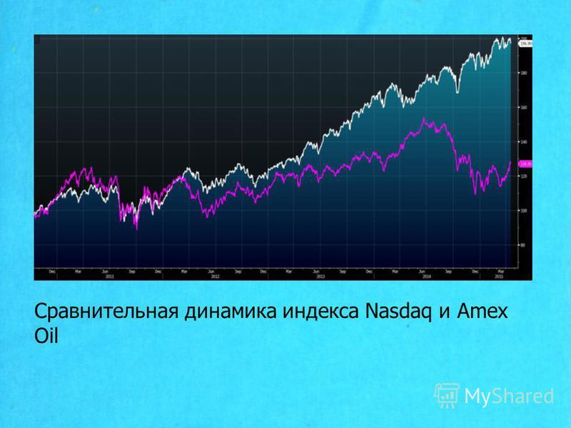 Сравнительная динамика индекса Nasdaq и Amex Oil