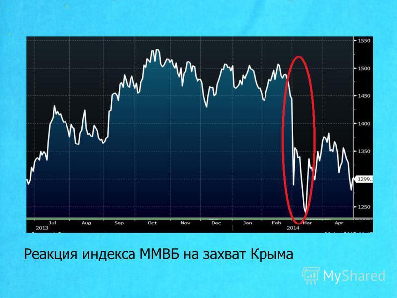 Реакция индекса ММВБ на захват Крыма