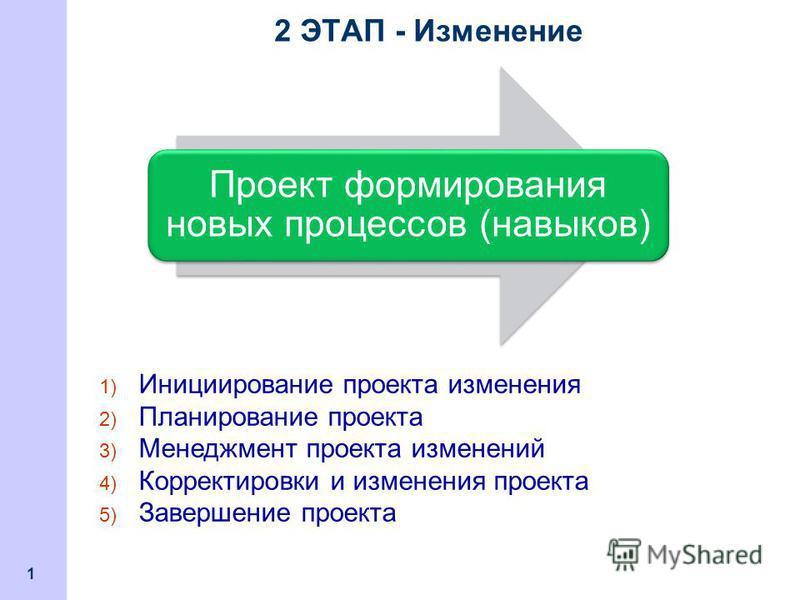 2 ЭТАП - Изменение 1 Проект формирования новых процессов (навыков) 1) Инициирование проекта изменения 2) Планирование проекта 3) Менеджмент проекта изменений 4) Корректировки и изменения проекта 5) Завершение проекта