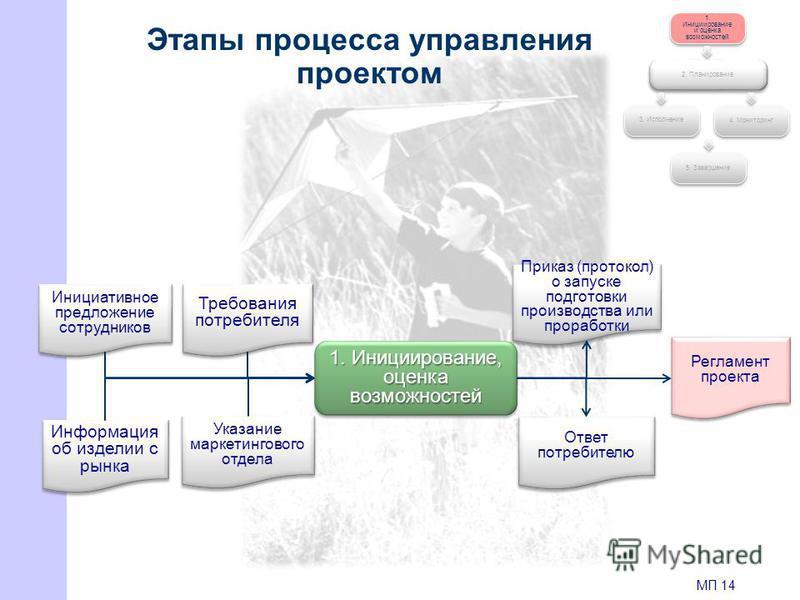 Этапы процесса управления проектом 1. Инициирование и оценка возможностей 2. Планирование 4. Мониторинг 3. Исполнение 5. Завершение 1. Инициирование, оценка возможностей Требования потребителя Инициативное предложение сотрудников Информация об издели