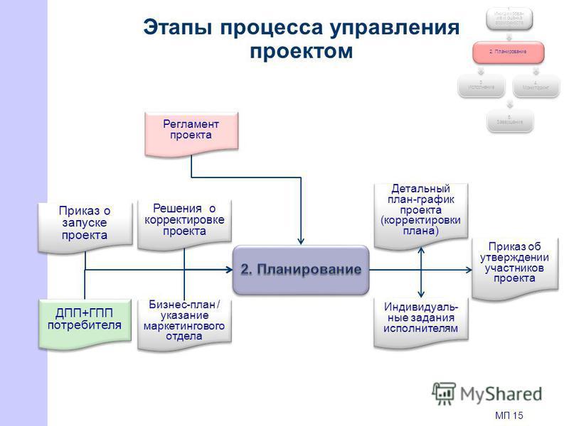 Этапы процесса управления проектом 1. Инициирован ие и оценка возможностей 2. Планирование 4. Мониторинг 3. Исполнение 5. Завершение ДПП+ГПП потребителя Бизнес-план / указание маркетингового отдела Детальный план-график проекта (корректировки плана)