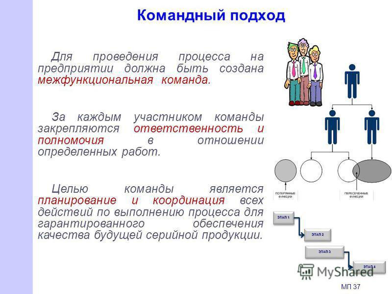 Командный подход Для проведения процесса на предприятии должна быть создана межфункциональная команда. За каждым участником команды закрепляются ответственность и полномочия в отношении определенных работ. Целью команды является планирование и коорди