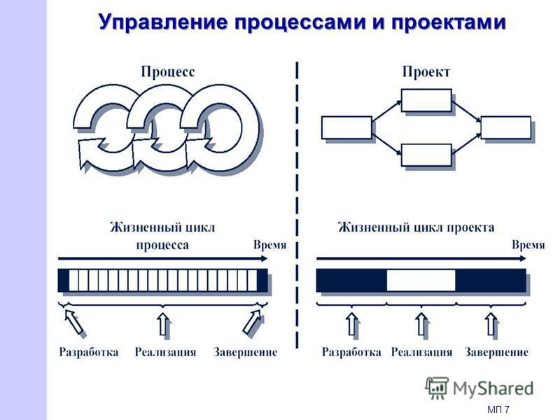 Управление процессами и проектами МП 7