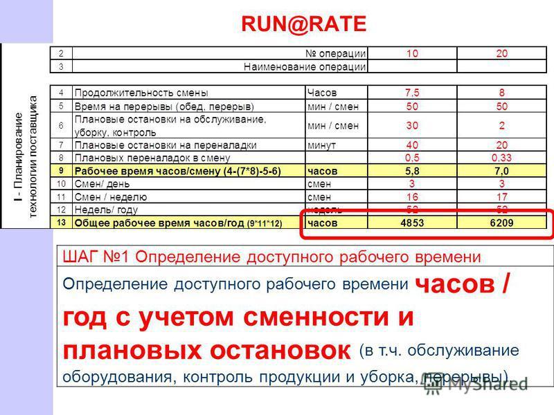 RUN@RATE ШАГ 1 Определение доступного рабочего времени Определение доступного рабочего времени часов / год с учетом сменности и плановых остановок (в т.ч. обслуживание оборудования, контроль продукции и уборка, перерывы).