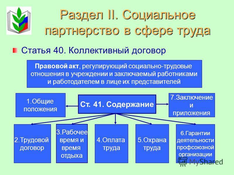 Ст.50. Регистрация коллективного договора Коллективный договор в течение 7 дней со дня подписания направляется работодателем, представителем работодателя на уведомительную регистрацию в соответствующий орган по труду. Вступление коллективного договор