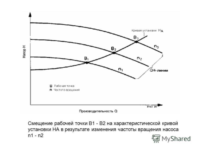 Смещение рабочей точки В1 - В2 на характеристической кривой установки НА в результате изменения частоты вращения насоса n1 - n2