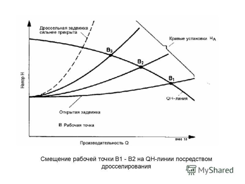 Смещение рабочей точки В1 - В2 на QH-линии посредством дросселирования