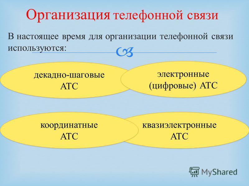 В настоящее время для организации телефонной связи используются : Организация телефонной связи декадно-шаговые АТС электронные (цифровые) АТС квазиэлектронные АТС координатные АТС координатные АТС
