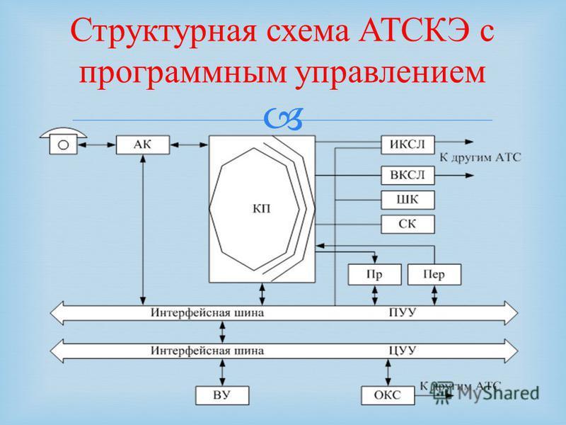Схема устройств с программным управлением
