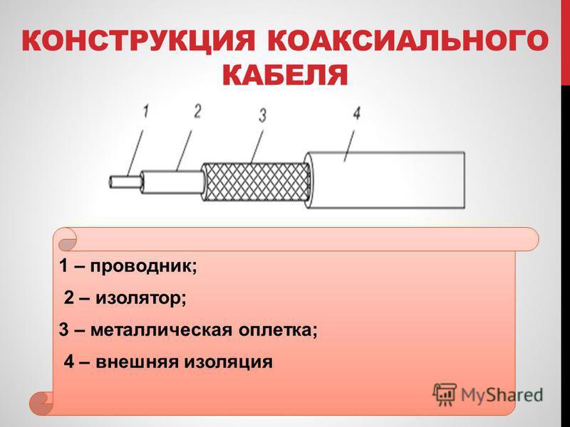 КОНСТРУКЦИЯ КОАКСИАЛЬНОГО КАБЕЛЯ 1 – проводник; 2 – изолятор; 3 – металлическая оплетка; 4 – внешняя изоляция