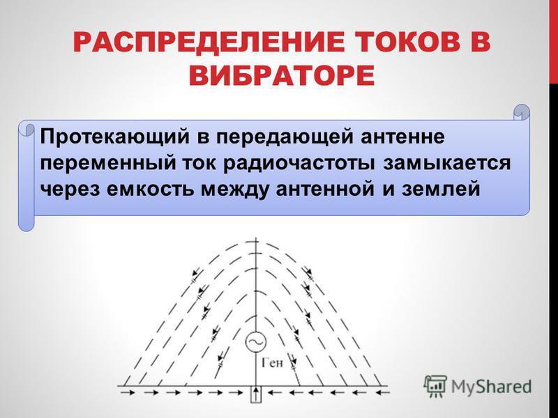 РАСПРЕДЕЛЕНИЕ ТОКОВ В ВИБРАТОРЕ Протекающий в передающей антенне переменный ток радиочастоты замыкается через емкость между антенной и землей