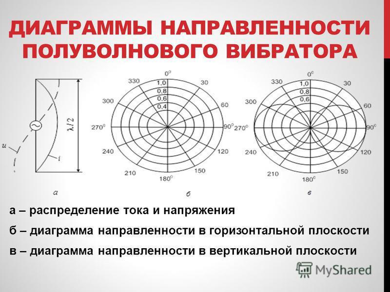 диаграмма направленности j-антенны