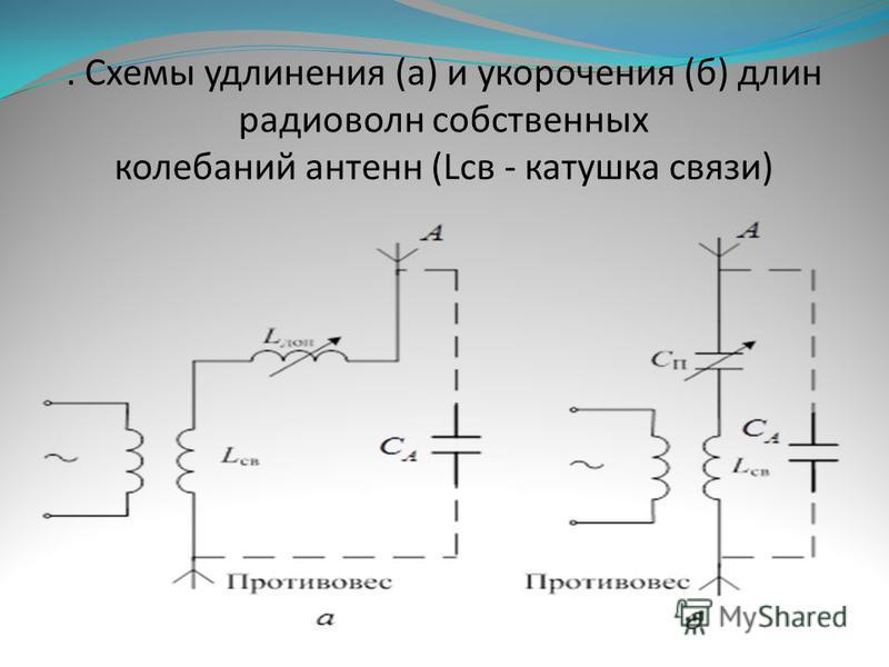 . Схемы удлинения (а) и укорочения (б) длин радиоволн собственных колебаний антенн (Lсв - катушка связи)