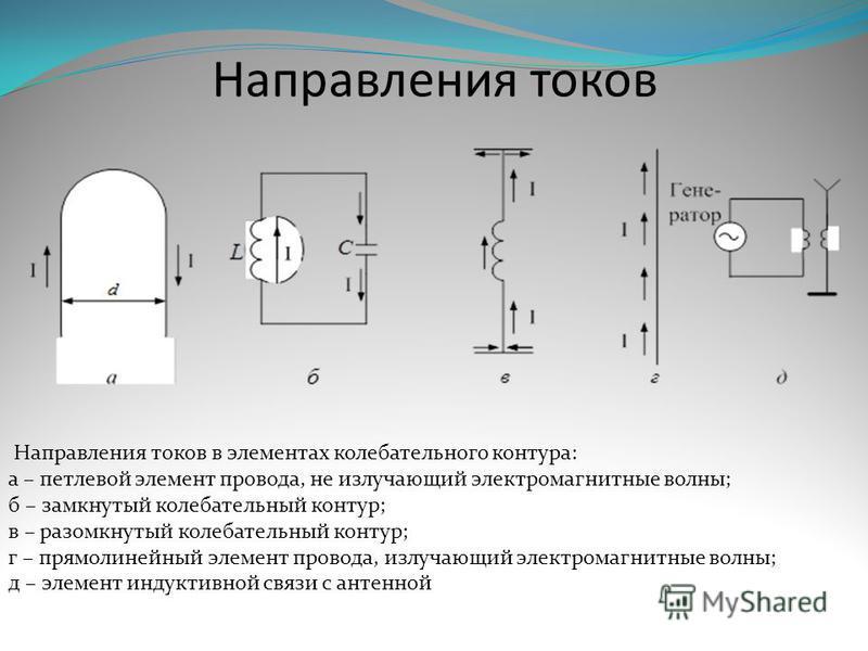 Направления токов Направления токов в элементах колебательного контура: а – петлевой элемент провода, не излучающий электромагнитные волны; б – замкнутый колебательный контур; в – разомкнутый колебательный контур; г – прямолинейный элемент провода, и