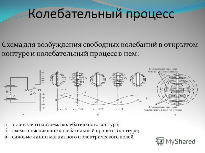 Колебательный процесс Схема для возбуждения свободных колебаний в открытом контуре и колебательный процесс в нем: а – эквивалентная схема колебательного контура; б – схемы поясняющие колебательный процесс в контуре; в – силовые линии магнитного и эле