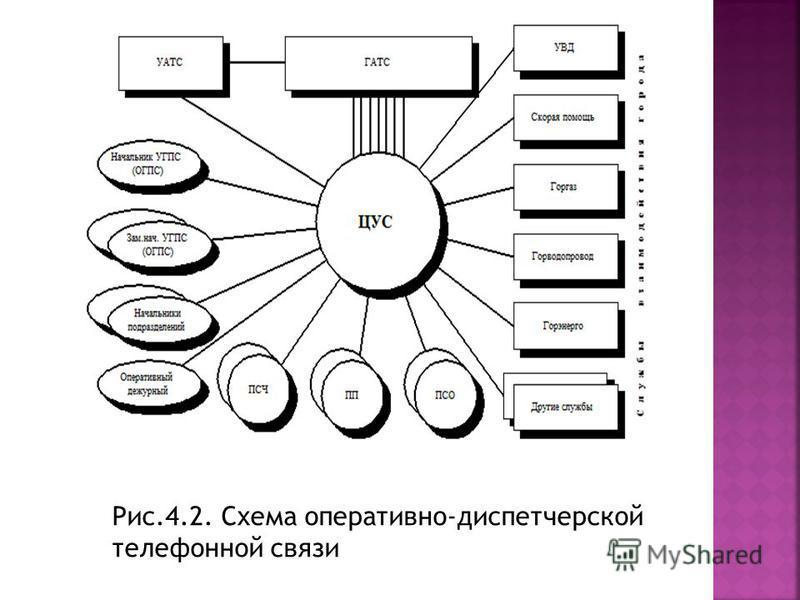 Рис.4.2. Схема оперативно-диспетчерской телефонной связи