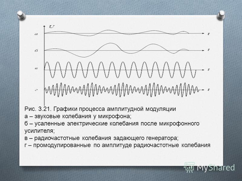 Рис. 3.21. Графики процесса амплитудной модуляции а – звуковые колебания у микрофона ; б – усаленные электрические колебания после микрофонного усилителя ; в – радиочастотные колебания задающего генератора ; г – промодулированные по амплитуде радиоча