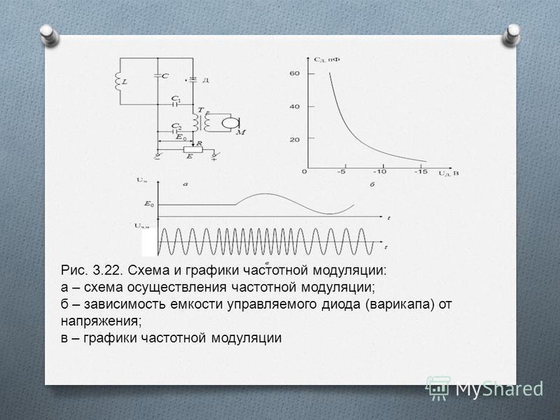 Рис. 3.22. Схема и графики частотной модуляции : а – схема осуществления частотной модуляции ; б – зависимость емкости управляемого диода ( варикапа ) от напряжения ; в – графики частотной модуляции