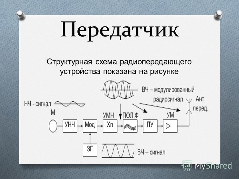 Передатчик Структурная схема радиопередающего устройства показана на рисунке