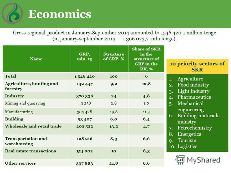 Economics 10 priority sectors of SKR Gross regional product in January-September 2014 amounted to 1546 420.1 million tenge (in january-september 2013 – 1 396 073,7 mln.tenge). 1.Agriculture 2.Food industry 3.Light industry 4.Pharmaceutics 5.Mechanica