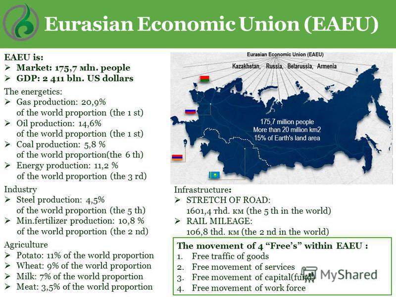 Eurasian Economic Union (EAEU) ЕAEU is: Market: 175,7 мln. people GDP: 2 411 bln. US dollars The energetics: Gas production: 20,9% оf the world proportion (the 1 st) Oil production: 14,6% оf the world proportion (the 1 st) Coal production: 5,8 % оf t