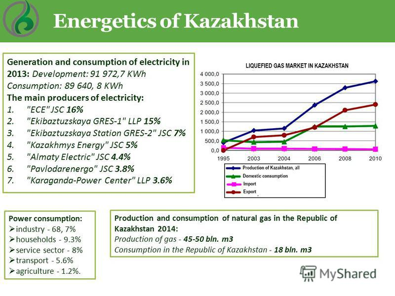 Energetics of Kazakhstan Power consumption: industry - 68, 7% households - 9.3% service sector - 8% transport - 5.6% agriculture - 1.2%. Generation and consumption of electricity in 2013: Development: 91 972,7 KWh Consumption: 89 640, 8 KWh The main