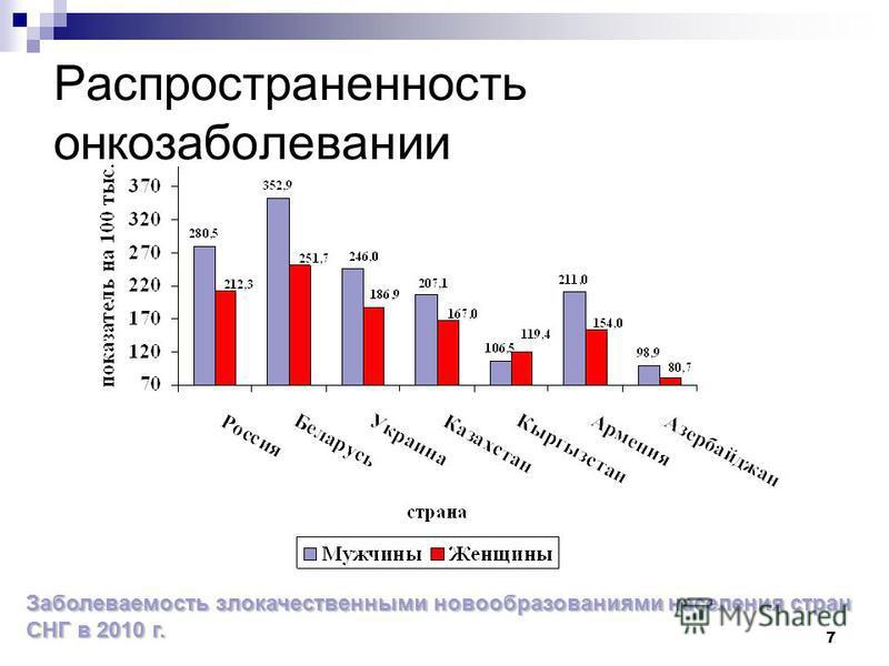 7 Заболеваемость злокачественными новообразованиями населения стран СНГ в 2010 г.