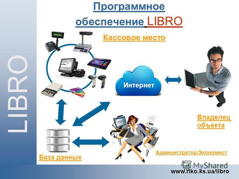 LIBRO www.riko.ks.ua/libro Программное обеспечение LIBRO Администратор/Экономист Кассовое место Владелец объекта База данных Интернет