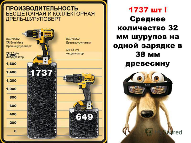 1737 шт ! Среднее количество 32 мм шурупов на одной зарядке в 38 мм древесину