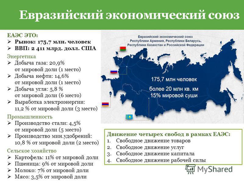 Евразийский экономический союз ЕАЭС ЭТО: Рынок: 175,7 млн. человек ВВП: 2 411 млрд. долл. США Энергетика Добыча газа: 20,9% от мировой доли (1 место) Добыча нефти: 14,6% от мировой доли (1 место) Добыча угля: 5,8 % от мировой доли (6 место) Выработка