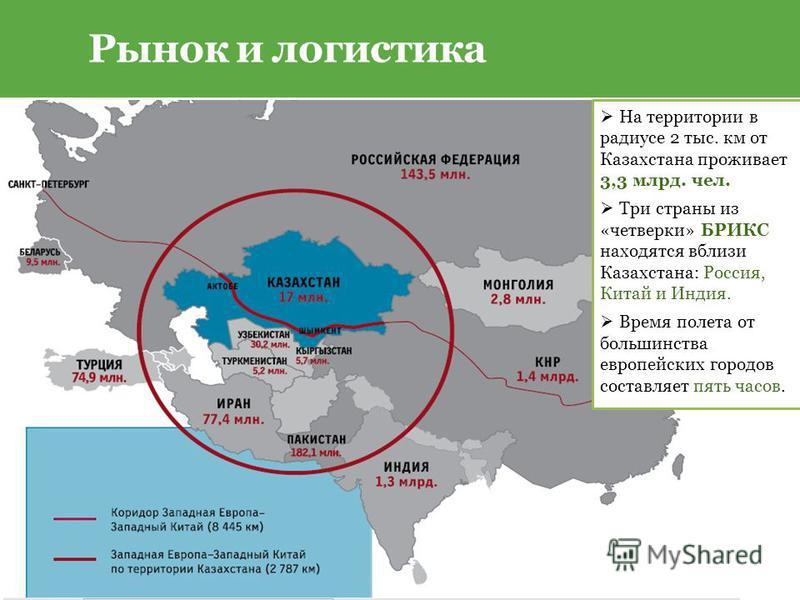 Рынок и логистика На территории в радиусе 2 тыс. км от Казахстана проживает 3,3 млрд. чел. Три страны из «четверки» БРИКС находятся вблизи Казахстана: Россия, Китай и Индия. Время полета от большинства европейских городов составляет пять часов.