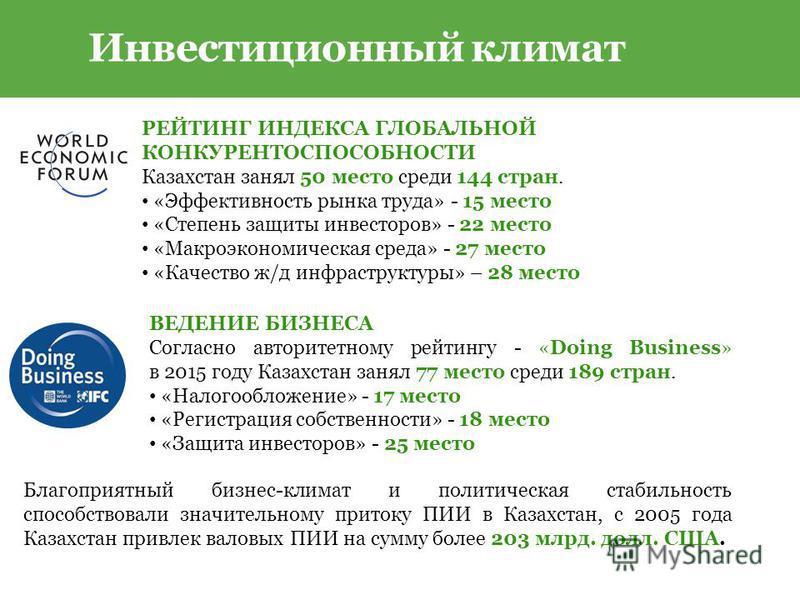 РЕЙТИНГ ИНДЕКСА ГЛОБАЛЬНОЙ КОНКУРЕНТОСПОСОБНОСТИ Казахстан занял 50 место среди 144 стран. «Эффективность рынка труда» - 15 место «Степень защиты инвесторов» - 22 место «Макроэкономическая среда» - 27 место «Качество ж/д инфраструктуры» – 28 место ВЕ