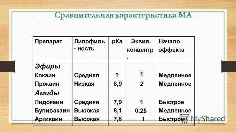 Сравнительная характеристика МА Препарат Липофиль - ность р КаЭквив. концентр. Начало эффекта Эфиры Кокаин Прокаин Амиды Лидокаин Бупивакаин Артикаин Средняя Низкая Средняя Высокая ? 8,9 7,9 8,1 7,8 1 2 1 0,25 1 Медленное Быстрое Медленное Быстрое