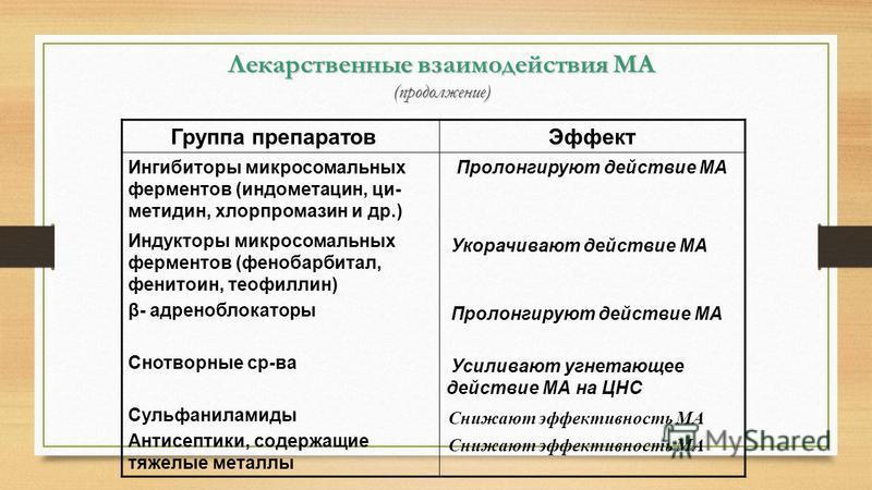 Лекарственные взаимодействия МА (продолжение) Группа препаратов Эффект Ингибиторы микросомальных ферментов (индометацин, ци- метидин, хлорпромазин и др.) Индукторы микросомальных ферментов (фенобарбитал, фенитоин, теофиллин) β- адреноблокаторы Снотво
