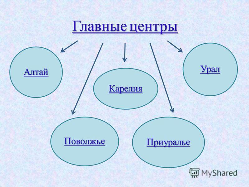 Главные центры Алтай Урал Поволжье Приуралье Карелия