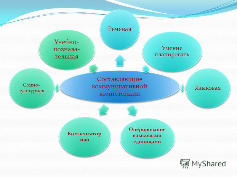 Составляющие коммуникативной компетенции Речевая Умение планировать Языковая Оперирование языковыми единицами Компенсатор ная Социо- культурная Учебно- познавательная