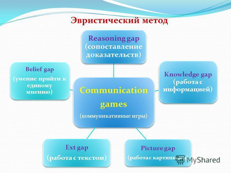 Эвристический метод Communication games (коммуникативные игры) Reasoning gap (сопоставление доказательств) Knowledge gap (работа с информацией) Picture gap (работа с картинками) Ext gap (работа с текстом) Belief gap (умение прийти к единому мнению)
