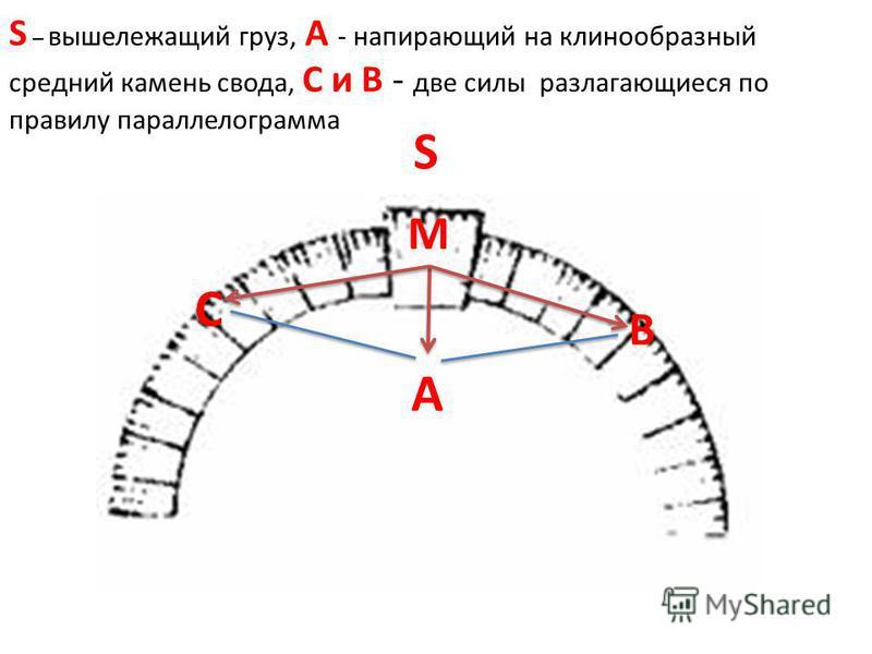 S M A C B S – вышележащий груз, A - напирающий на клинообразный средний камень свода, C и B - две силы разлагающиеся по правилу параллелограмма