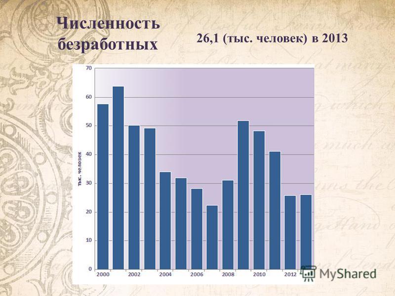 Численность безработных 26,1 (тыс. человек) в 2013