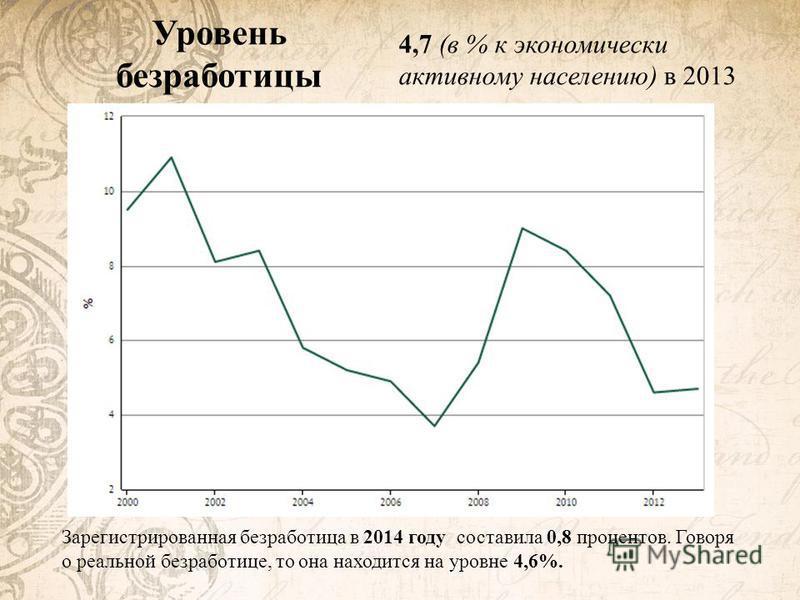 Уровень безработицы 4,7 (в % к экономически активному населению) в 2013 Зарегистрированная безработица в 2014 году составила 0,8 процентов. Говоря о реальной безработице, то она находится на уровне 4,6%.