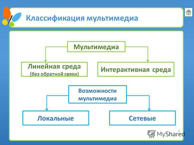Основные среды 4 Основные среды, упорядоченные по возрастанию уровня: бинарные среды, включающие инструкции процессоров, бинарные файлы программ и данных контактные среды, представляющие собой тактильную, тензометрическую, электроконтактную, емкостну