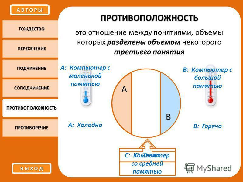 ТОЖДЕСТВО ПЕРЕСЕЧЕНИЕ ПОДЧИНЕНИЕ СОПОДЧИНЕНИЕ ПРОТИВОПОЛОЖНОСТЬ ПРОТИВОРЕЧИЕ ПРОТИВОПОЛОЖНОСТЬ это отношение между понятиями, объемы которых разделены объемом некоторого третьего понятия А: Холодно В: Горячо С: Тепло А: Компьютер с маленькой памятью