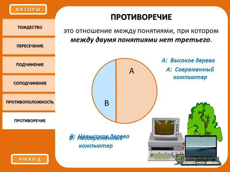 ТОЖДЕСТВО ПЕРЕСЕЧЕНИЕ ПОДЧИНЕНИЕ СОПОДЧИНЕНИЕ ПРОТИВОПОЛОЖНОСТЬ ПРОТИВОРЕЧИЕ ПРОТИВОРЕЧИЕ это отношение между понятиями, при котором между двумя понятиями нет третьего. А: Высокое дерево В: Невысокое дерево А: Современный компьютер В: Несовременный к