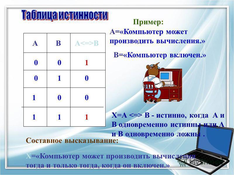 АВА В 001 0 0 11 0 10 1 1 Пример: А=«Компьютер может производить вычисления.» В=«Компьютер включен.» Составное высказывание: Х=«Компьютер может производить вычисления тогда и только тогда, когда он включен.» Х=А В - истинно, когда А и В одновременно